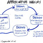 Industrial Safety Supply through Appreciative Inquiry